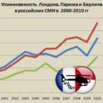 Европейские столицы в зеркале российских СМИ